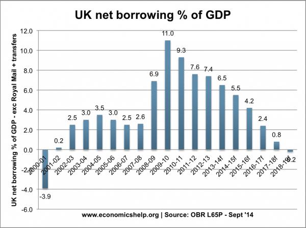 uk-net-borrowing-percent-gpd