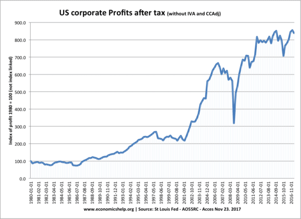 us-corporate-profit