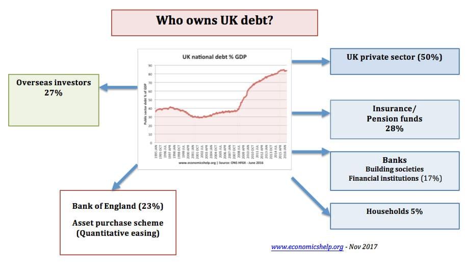 who-owns-uk-debt