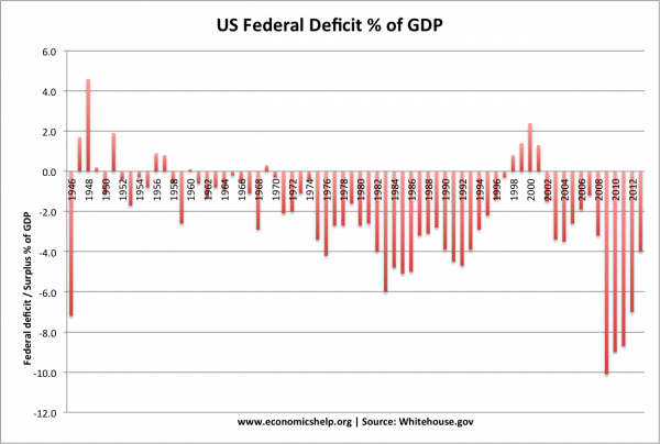 US debt and deficit stats