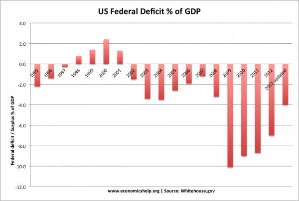 budget-deficit-95-13