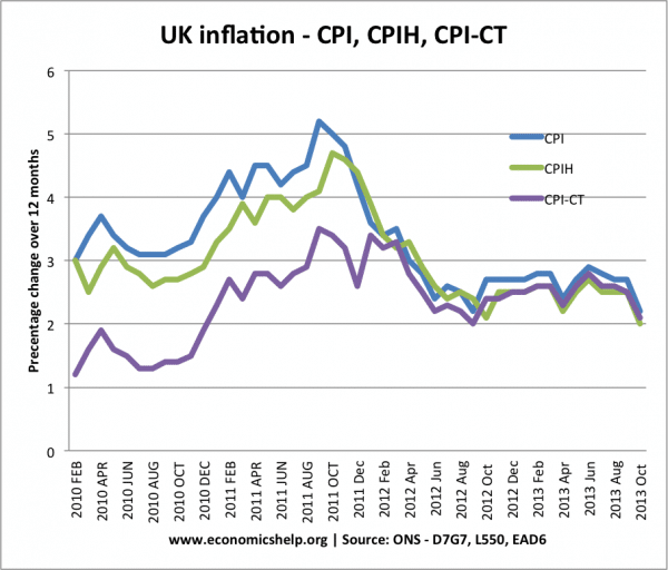 cpi-cpih-cpi-ct-monthly-inflation