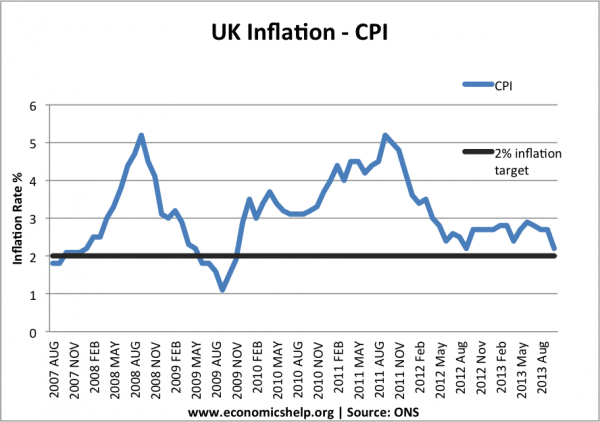 cpi-inflation