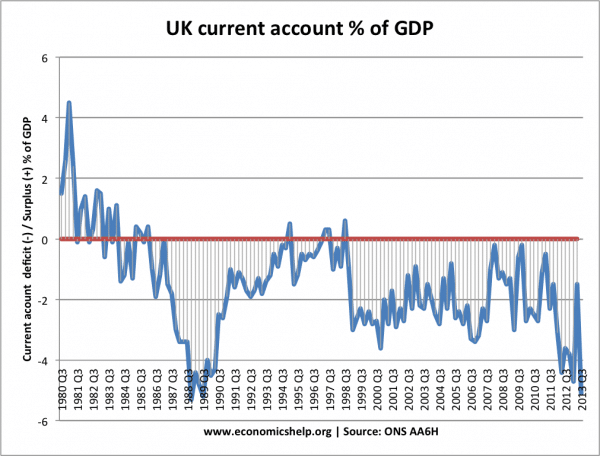 current-account-quarterly-1980-2012
