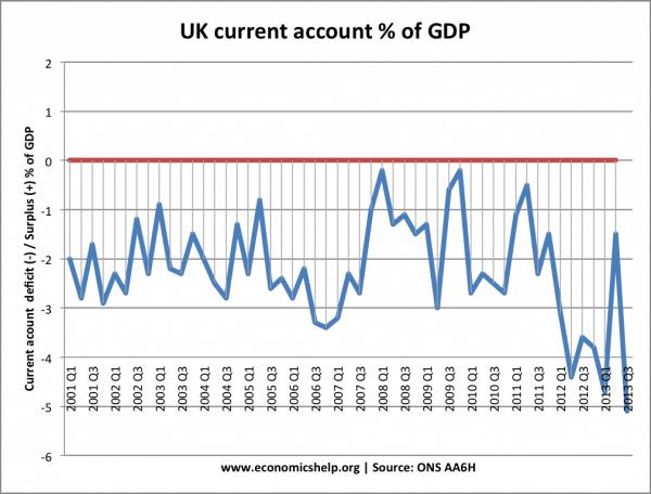 current-account-quarterly-2000-2012