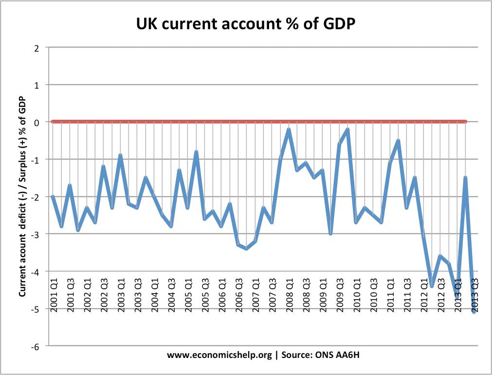 relationship between current account and gdp Advertisements: difference between current account and capital account the balance of payment comprises two accounts: current account and capital account.