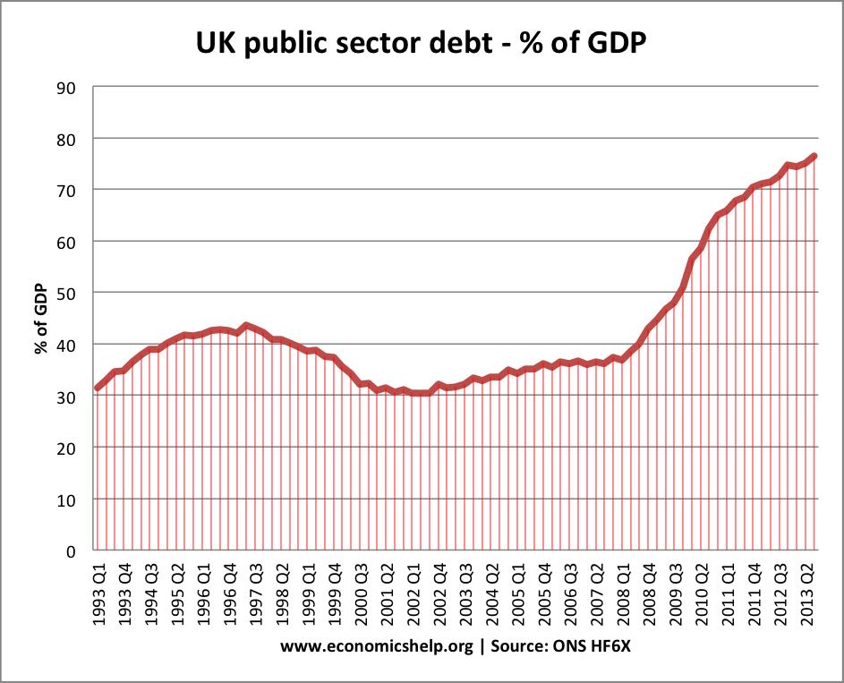 public-sector-debt-ons