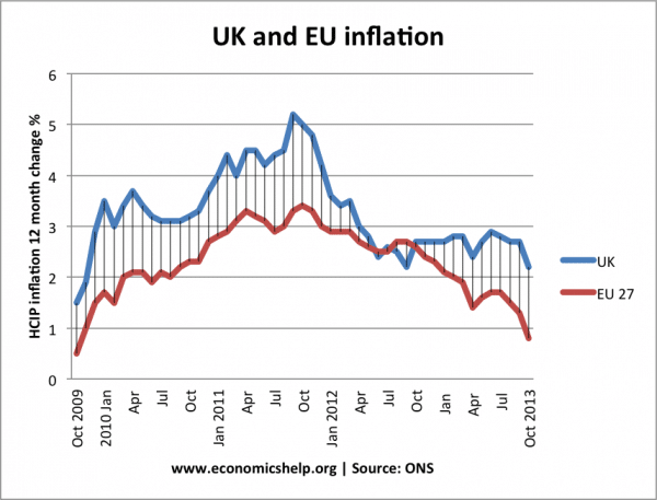 uk-eu27-inflation