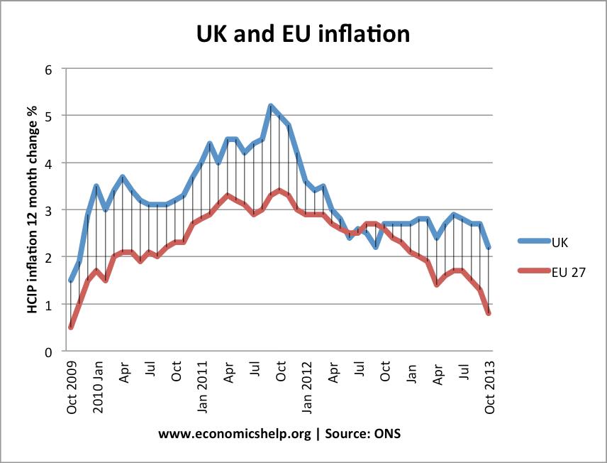 uk-eu27-inflation