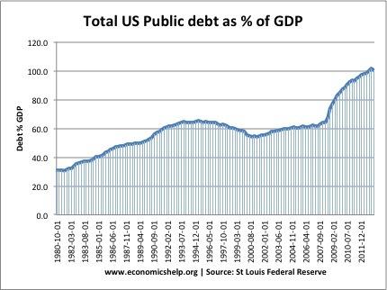 us-national-debt-percent-gdp-since-1980