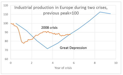 The depth of the European recession