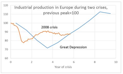 depth-euro-recession
