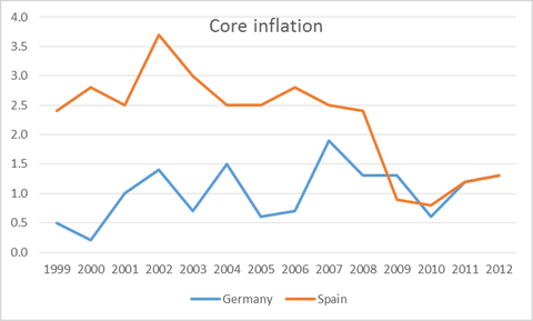 eu-inflation-krugman1-blog480
