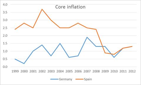 eu-inflation-krugman1-blog480
