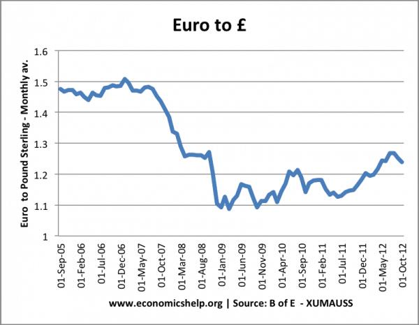 euro-pound-spot-07-12