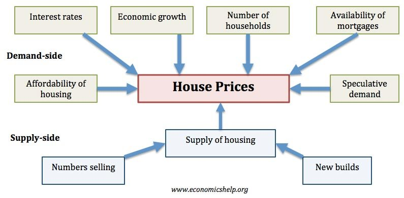 factors-affecting-house-prices