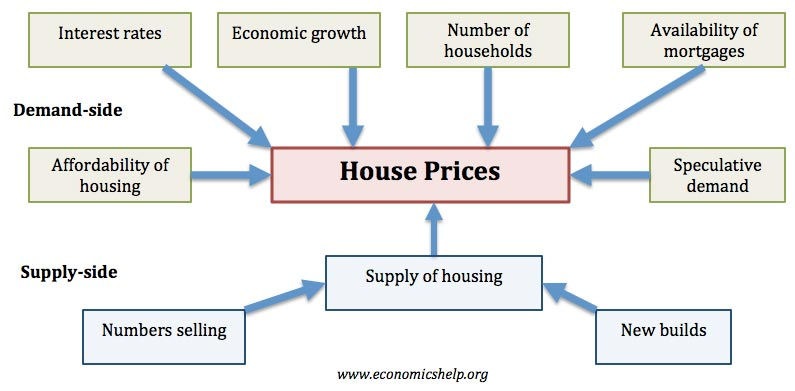 Factors that affect the housing market