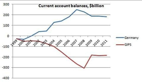 current account deficit for countries Breaking down 'current account deficit' a current account deficit represents negative net sales abroad developed countries, such as the united states, often run current account deficits, while emerging economies often run current account surpluses.