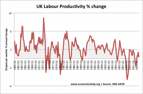 labour-productivity-change-61-14