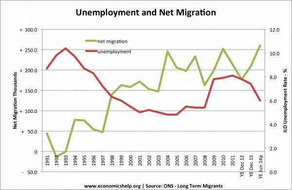 net-migration-unemployment-01-14