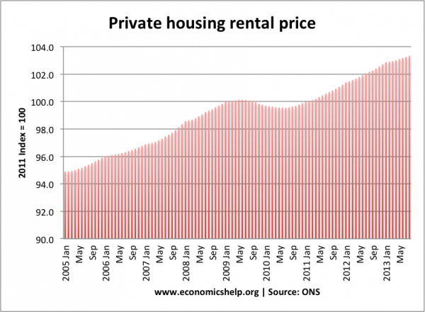 private-rental-price-england