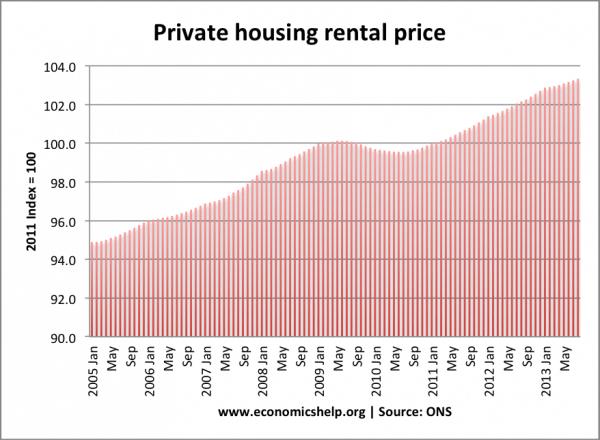 private-rental-price-england