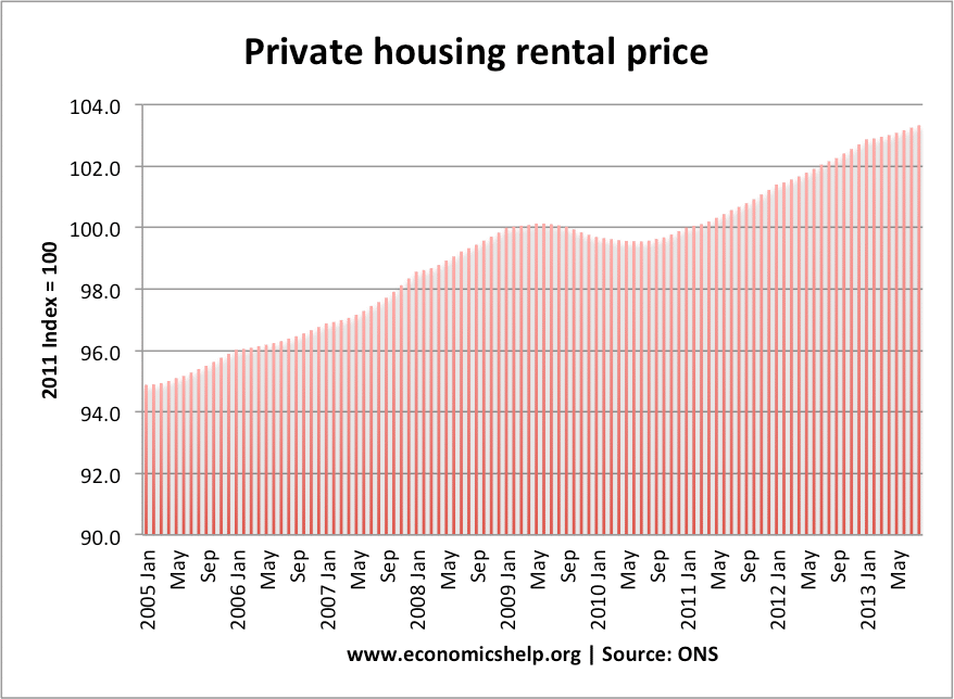 used statistics for england rents because the data went furthest