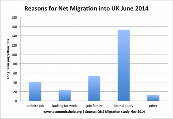 reasons-formigration-uk