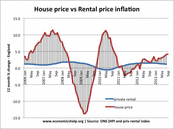 rental-house-price-inflation