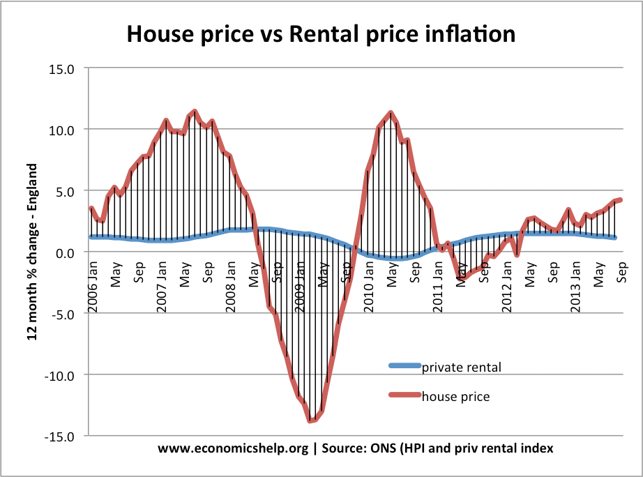house price inflation is much more volatile than rental prices rental