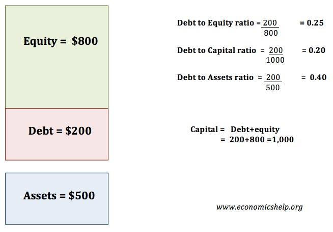 leverage-ratios