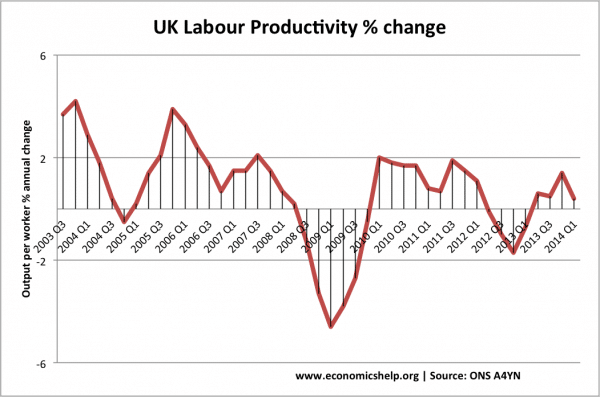 uk-labour-product-2003-14-q2