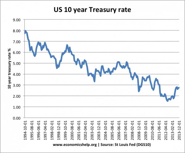 Tapering and the effect on interest rates