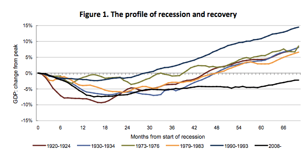 The recession is over but not the depression