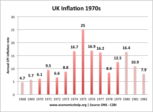 UK – IMF Crisis of 1976
