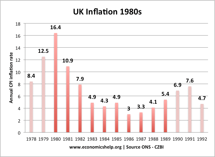 inflation-1980s-uk