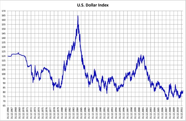 U.S._Dollar_Index