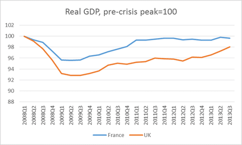 France vs UK recovery