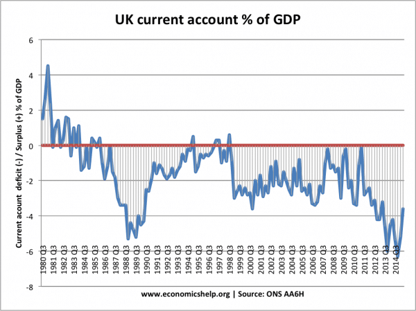 current-account-1980