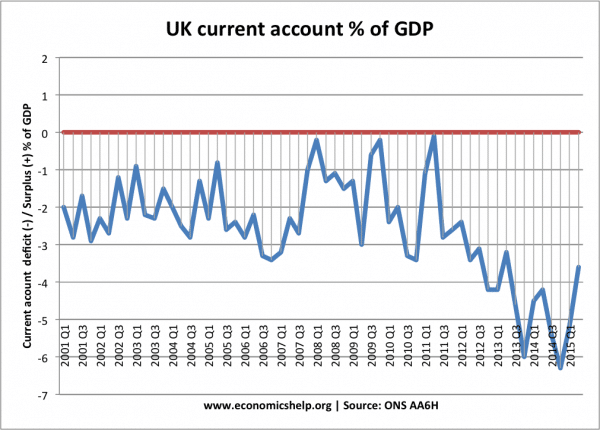 UK-current-account-from-2001