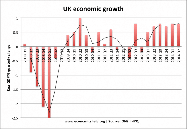 Nature of the UK economic recovery