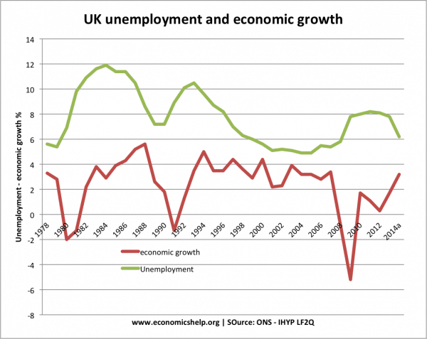relationship between unemployment and economic growth