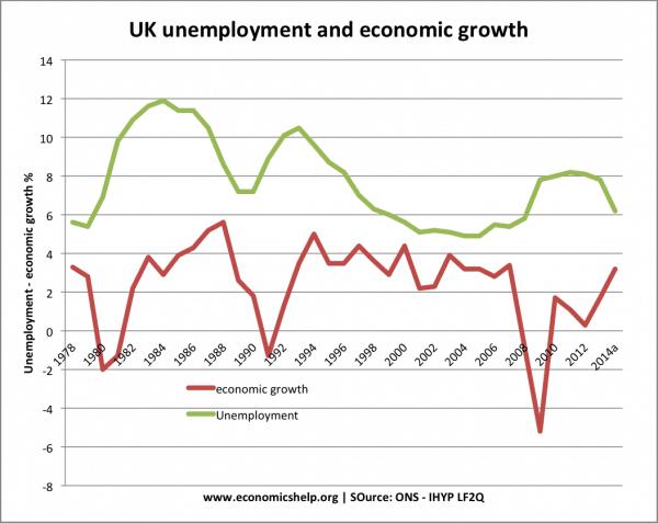 economic-growth-unemployment