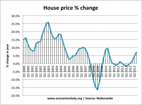 house-price-inflation