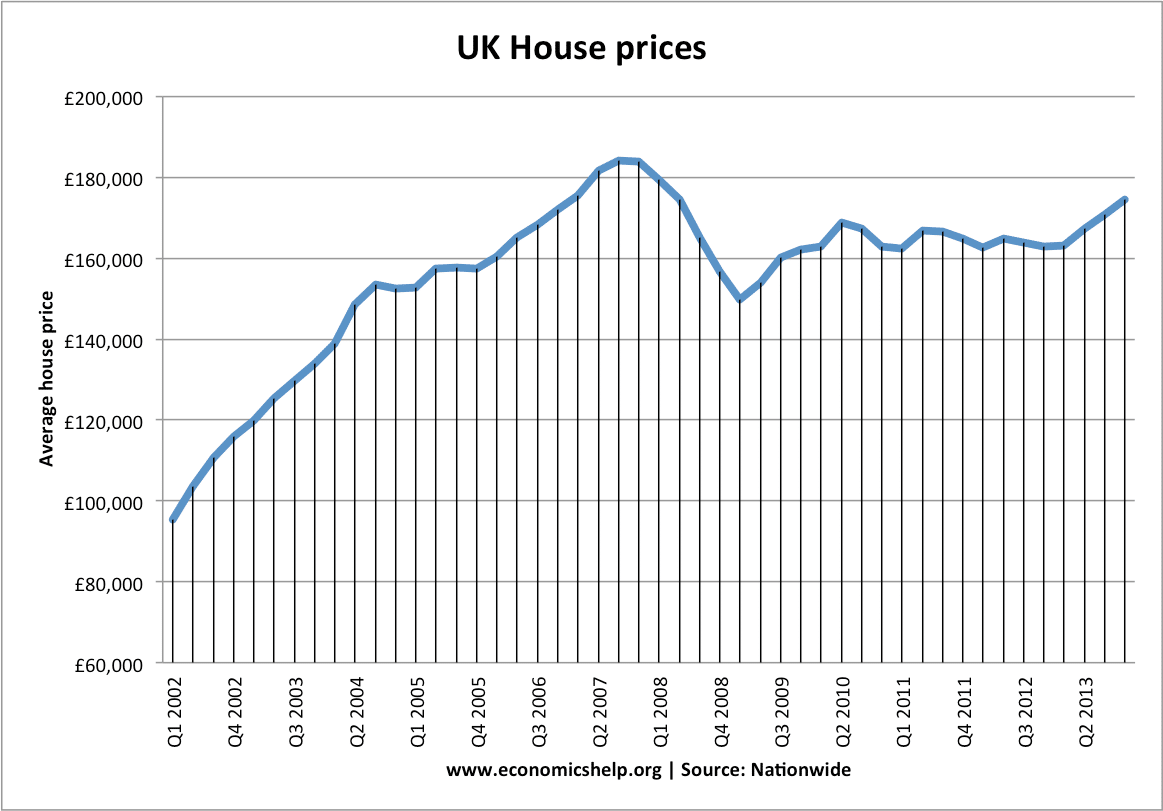 an analysis of rising house prices In spring of 2006, i couldn't believe that real estate prices were still rising even though housing inventories were also rising therefore, at a time when many people denied the existence of a housing bubble, i created these real estate charts in an effort to warn people that they were over-paying for real estate.