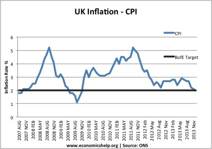 monthly-inflation-uk