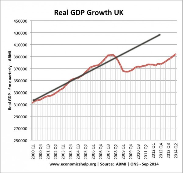 real-gdp-growth-00-14-trend-line