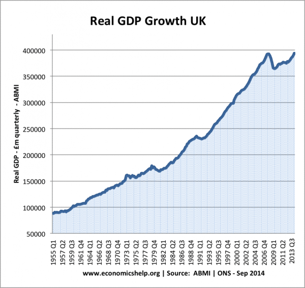 real-gdp-growth-55-14