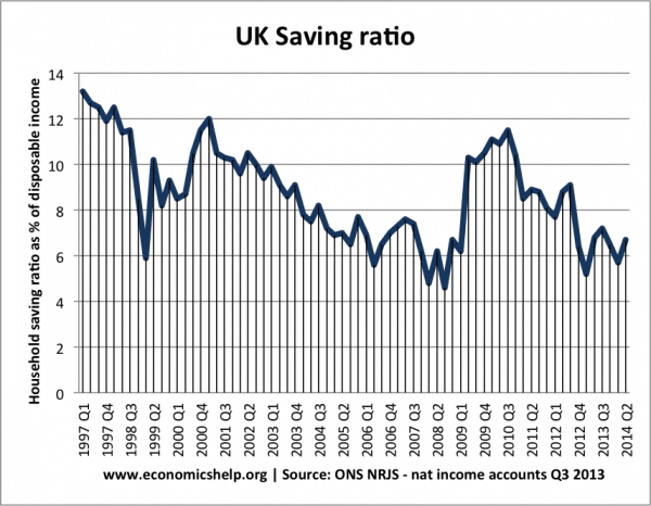 saving-ratio-97-14