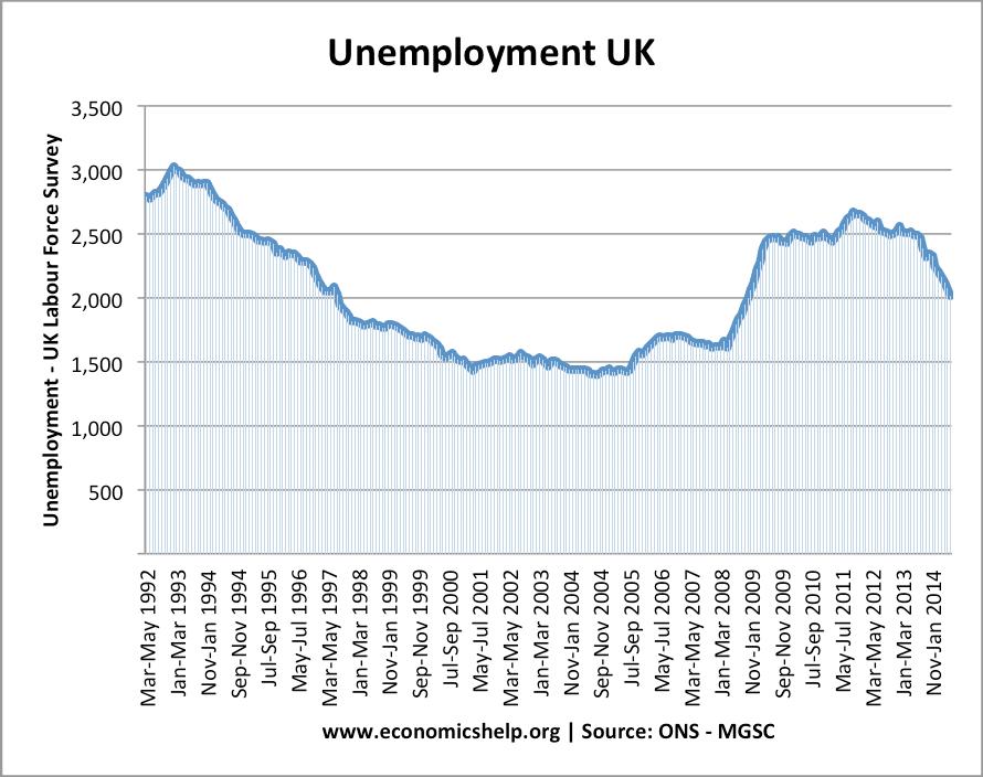 UK-unemployment